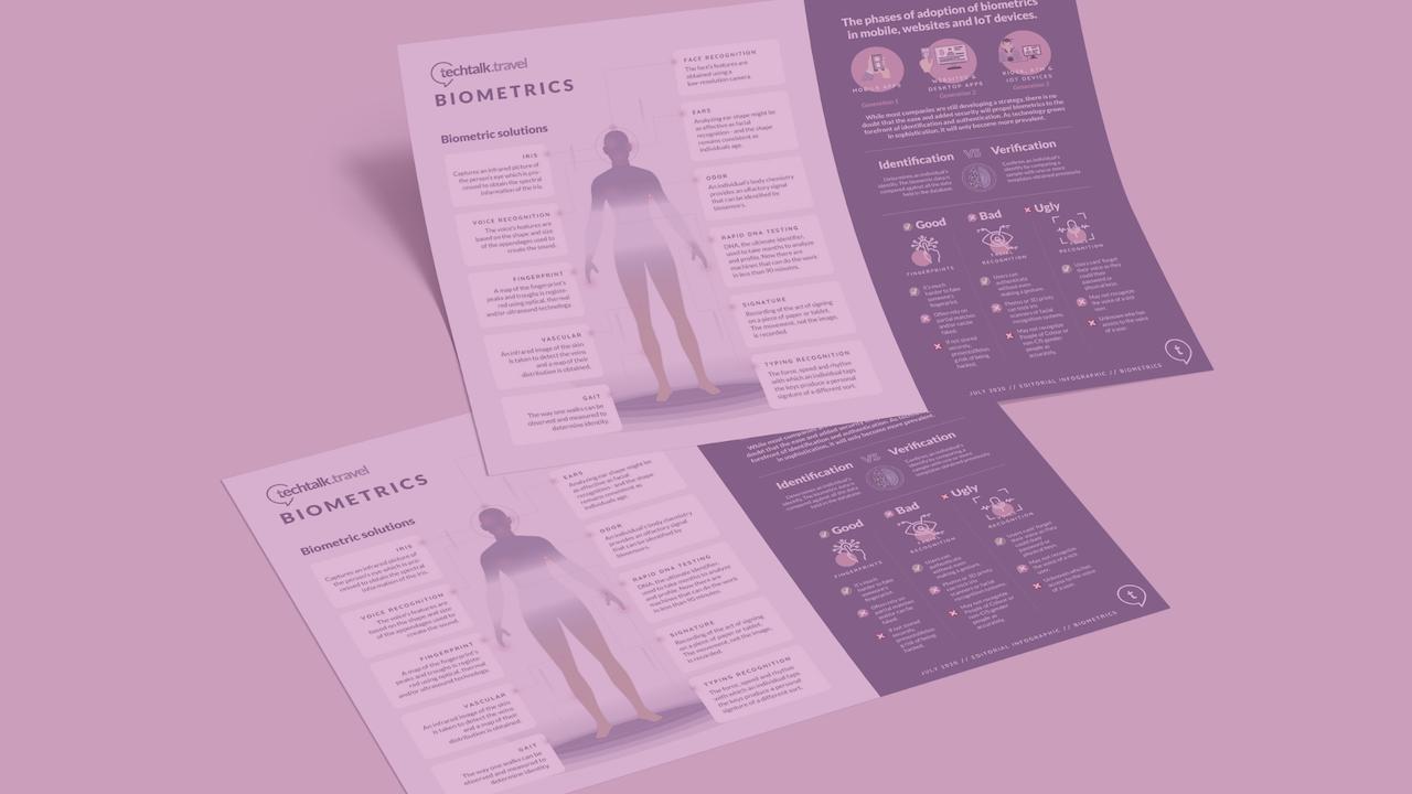 Infographic | Biometrics
