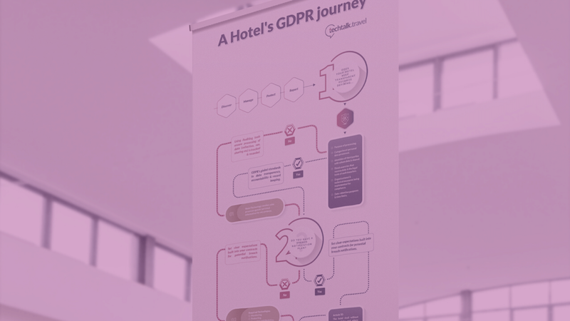 Infographic   A Hotel's GDPR Journey