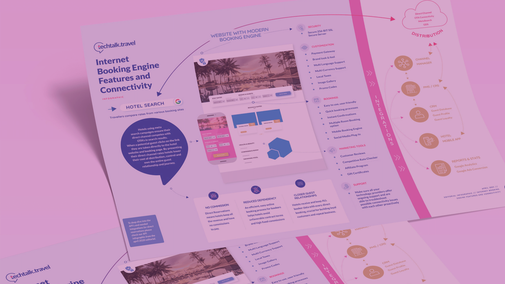 Infographic l Internet Booking Engine Features and Connectivity