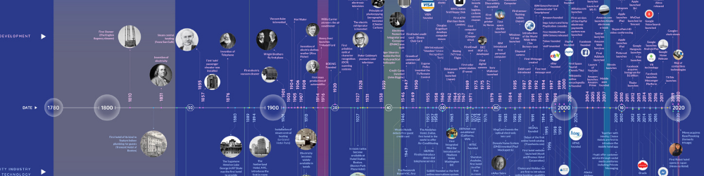 The History of Hotel & Travel Technology l Infographic