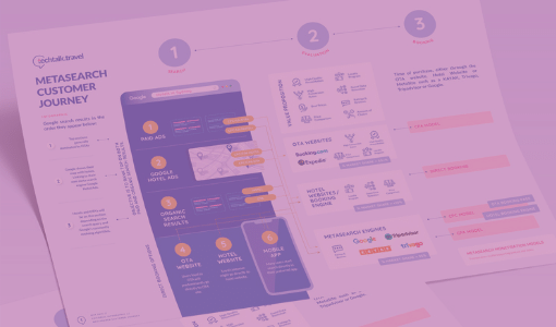 Infographic l Hotel Metasearch Customer Journey