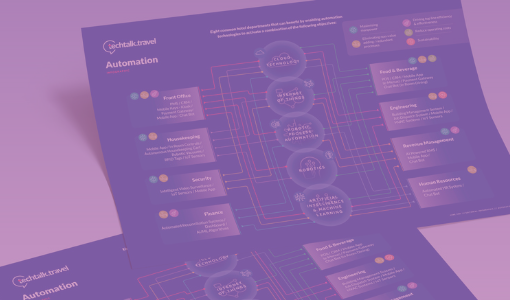 Infographic l Automation in the Hotel Industry